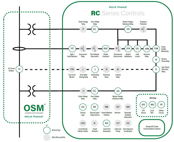 NOJA Power OSM Recloser System ANSI Protection Functions