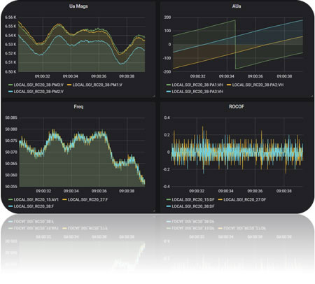 NOJA Power Analytics Synchrophasor Data Dashboard