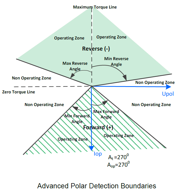 Figure 2 - Detection Boundary Adjustment Example for Directional