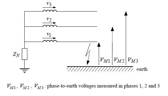 Figure 2 – Earth Fault Resultant Voltage Calculation