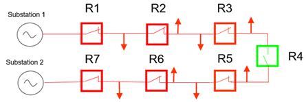 Figure 1: A Single Line Diagram of a Ring Feed with Reclosers