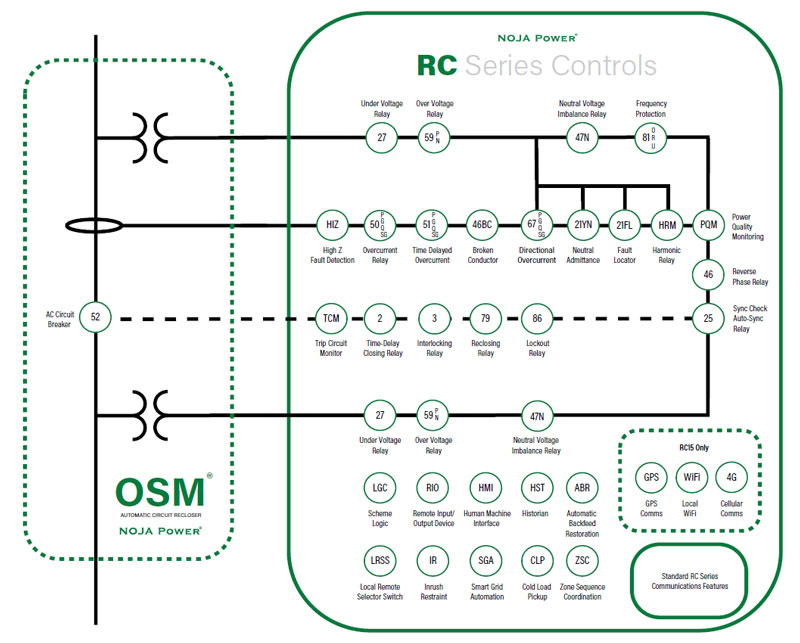 Single Line Diagram of an OSM Recloser System