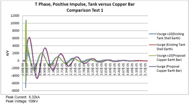 T PHase, Positive Impuse, Tank versus Copper Bar Comparison Test 1
