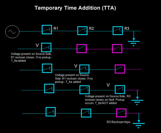 Temporary Time Addition (TTA)
